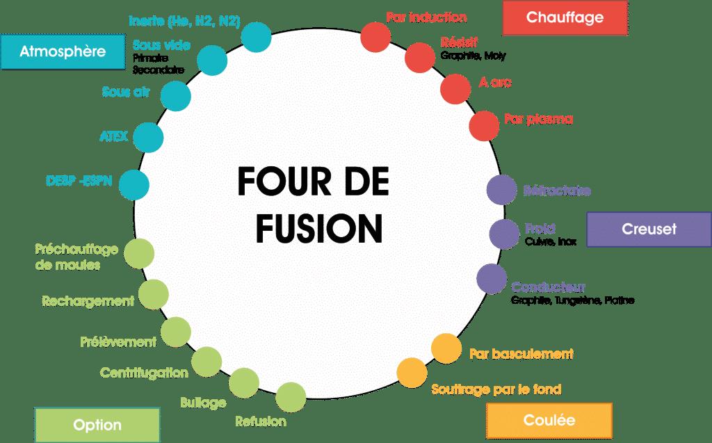 technologies-fusion-ecm